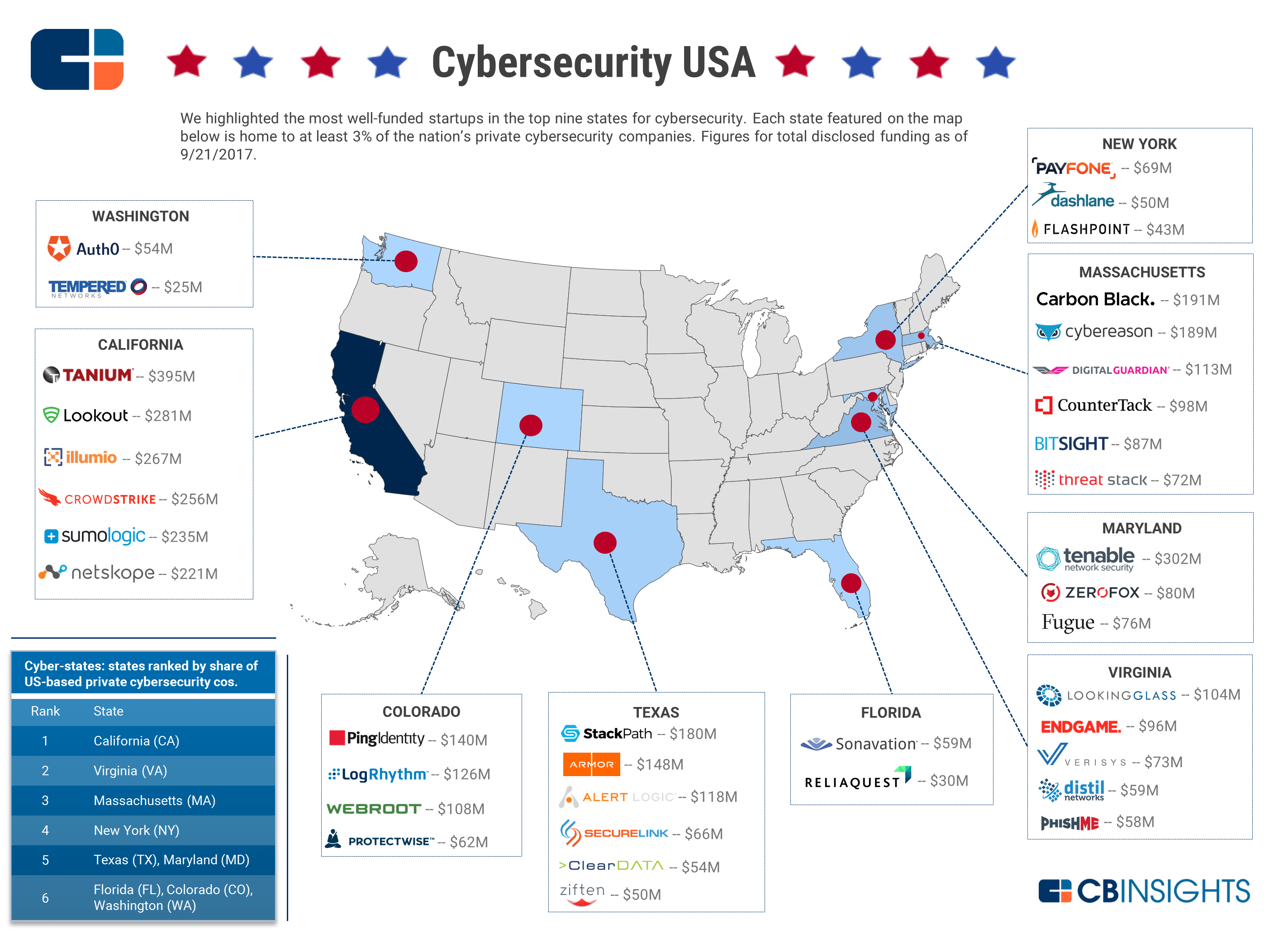 Cybersecurity USA: The Country's Most Well-Funded ...