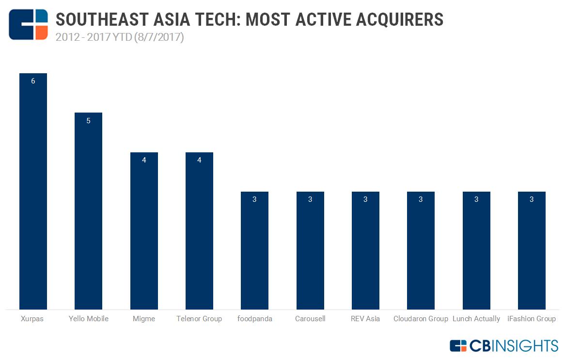 Asiatico dating venture Singapore