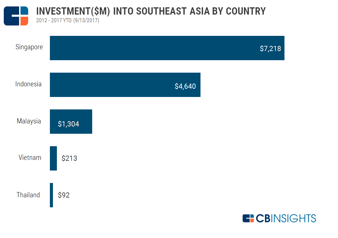 The State Of Southeast Asia Tech