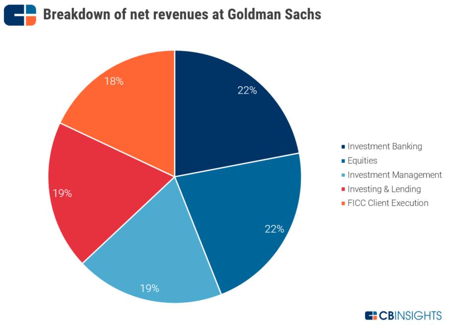 高盛(Goldman Sachs)戰略分析