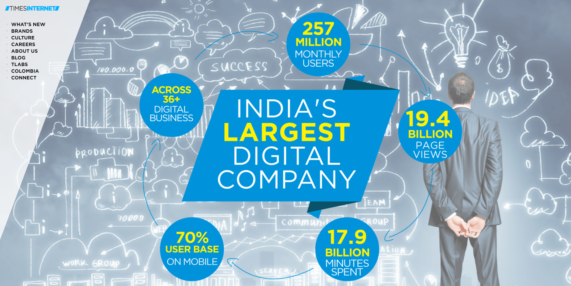 Where The Top 10 Corporate Investors In India Tech Are Placing Bets