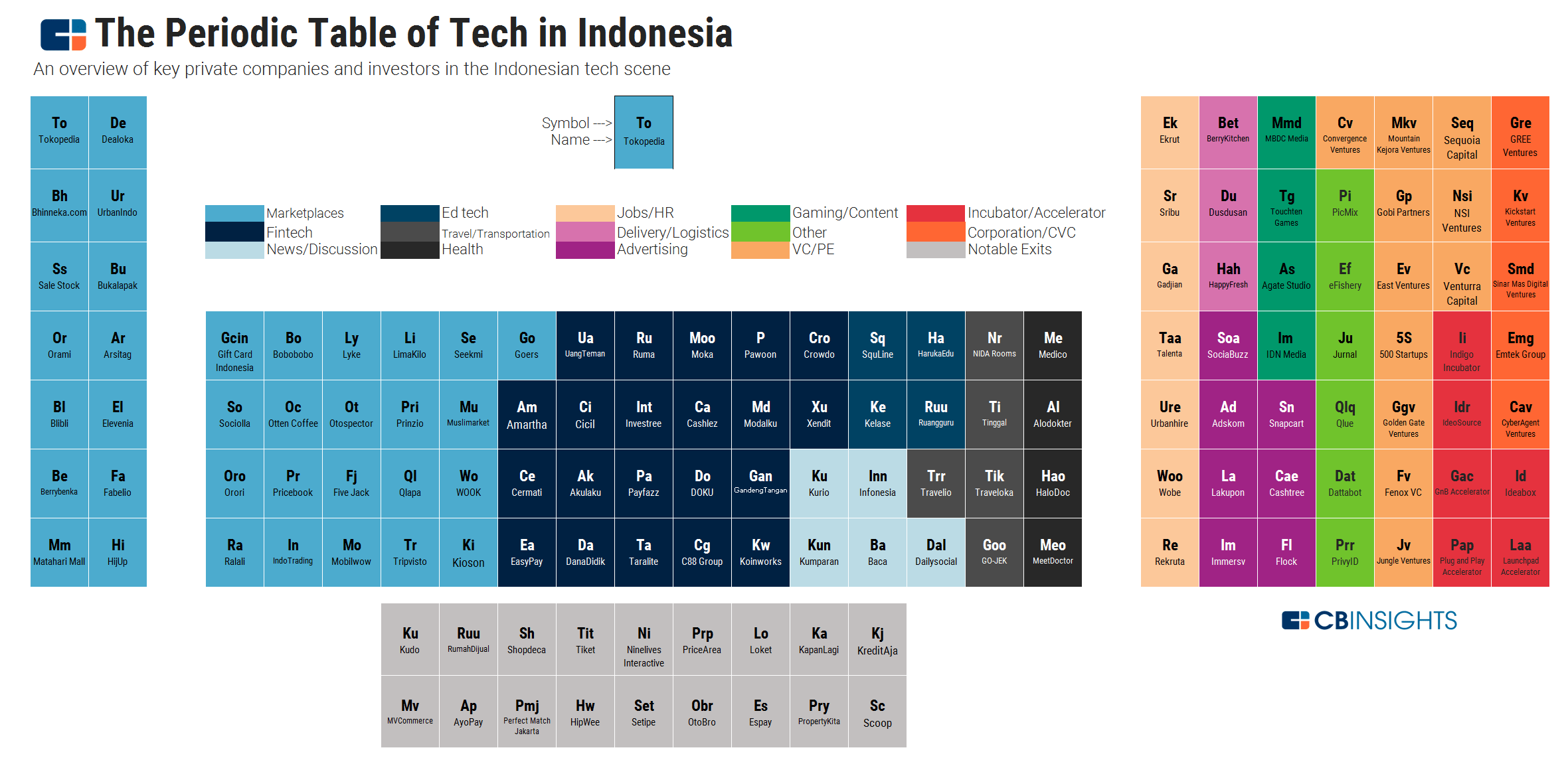Periodic Table: The Who's Who Of Tech In Indonesia