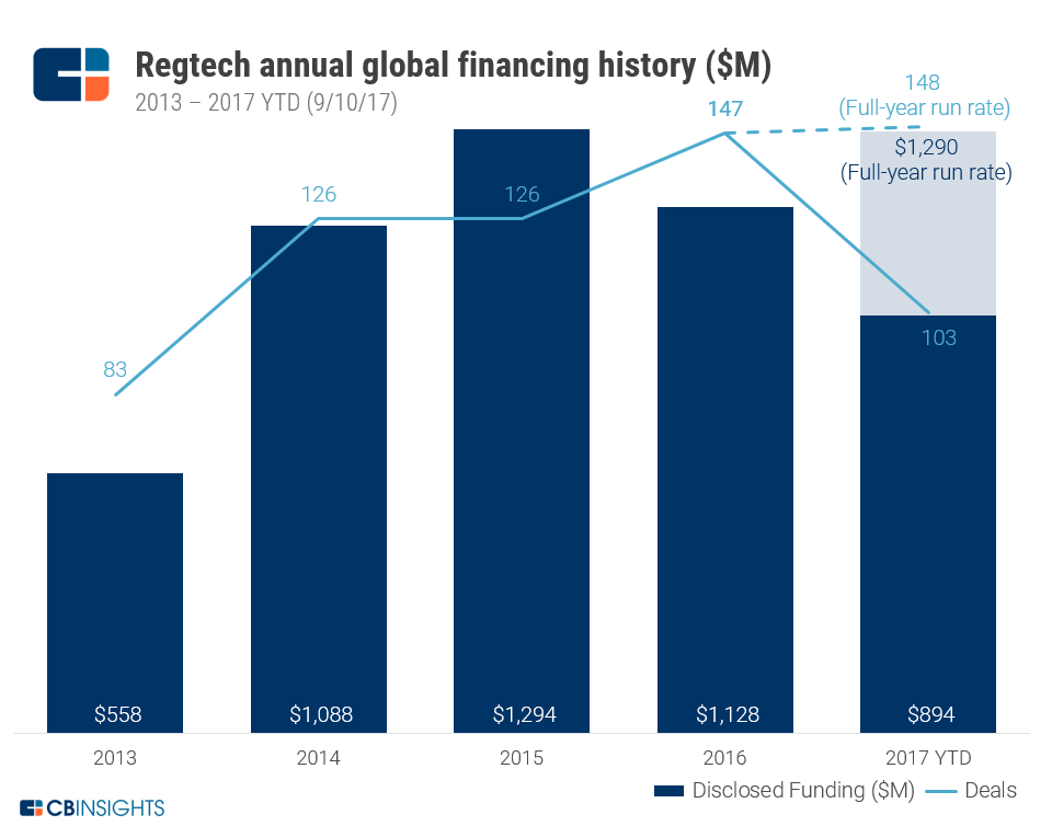 Regtech Startups On Pace For Record Deals, Against Backdrop Of