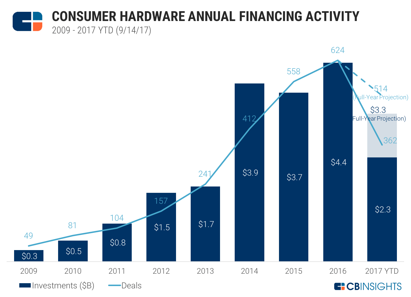 Hardware Is Hard - So How Can Consumer Hardware Startups