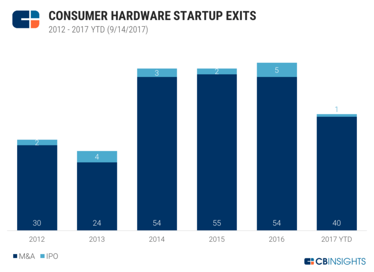 Consumer Hardware Startup Exits