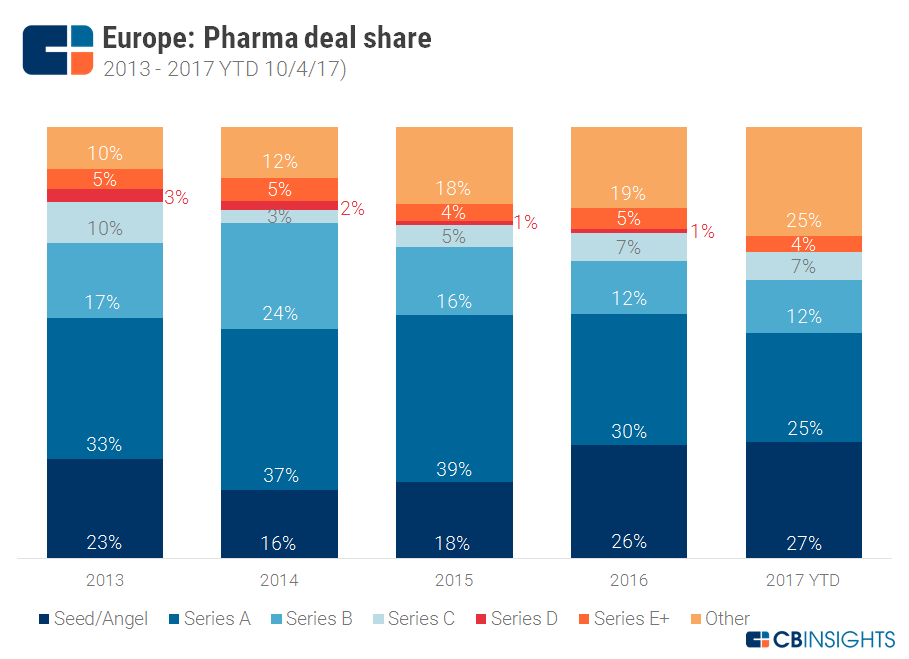 Temperatures Rising: Funding To European Pharmaceuticals