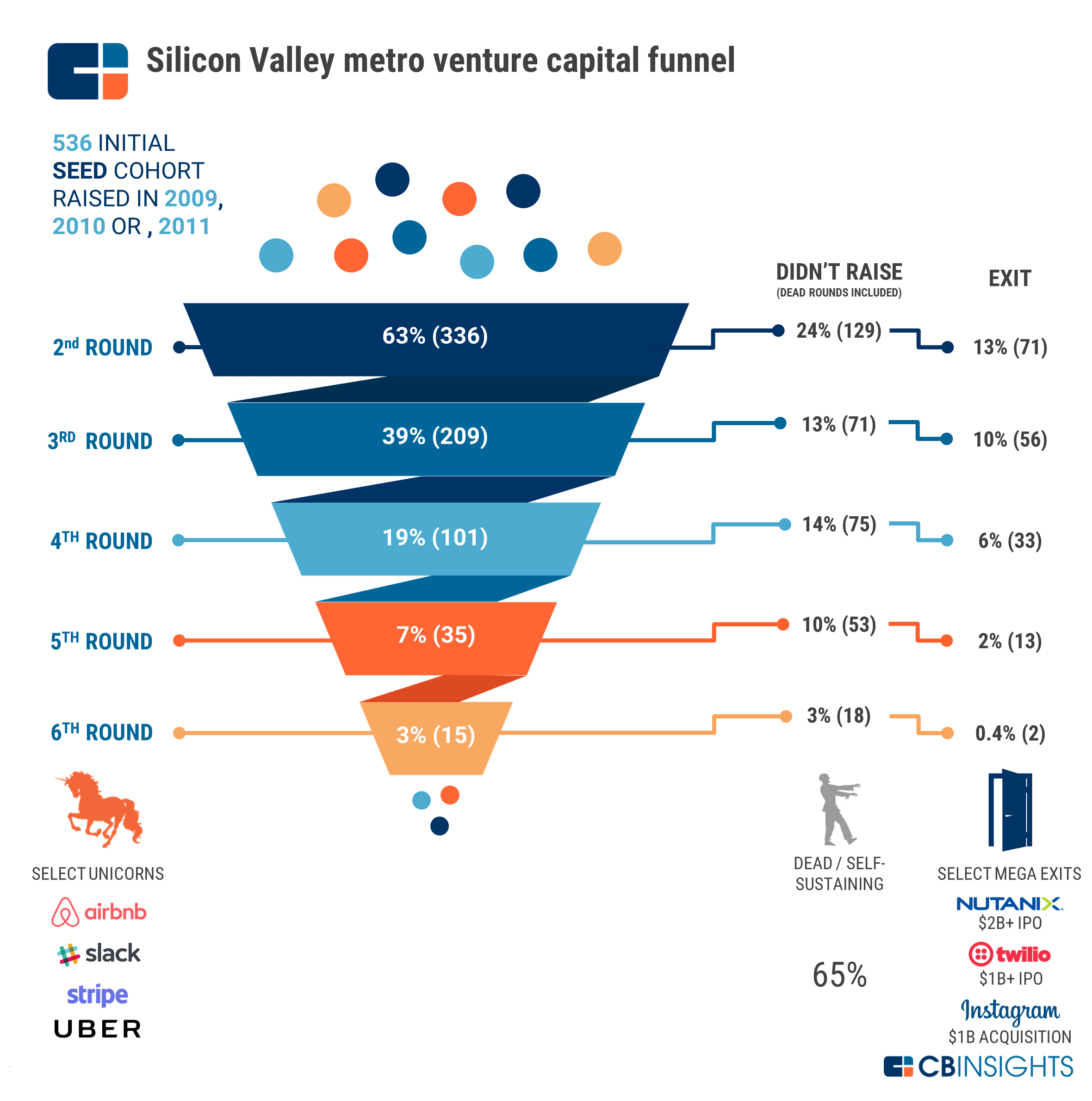 venture capital silicon valley and start ups At silicon valley bank, risky tech start-ups are  companies and venture capitalists silicon valley  the next round of venture capital.