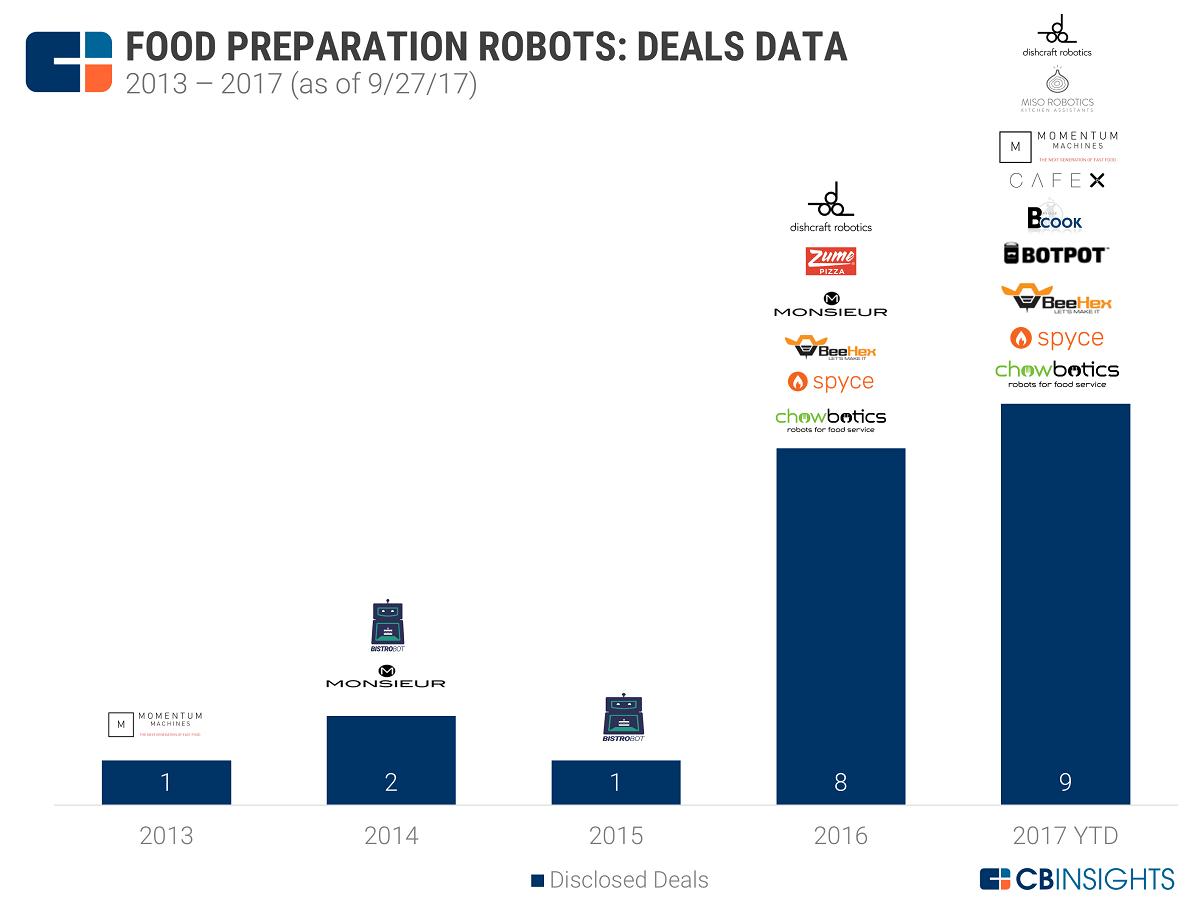 Food Preparation Ai Robot For Restaurant