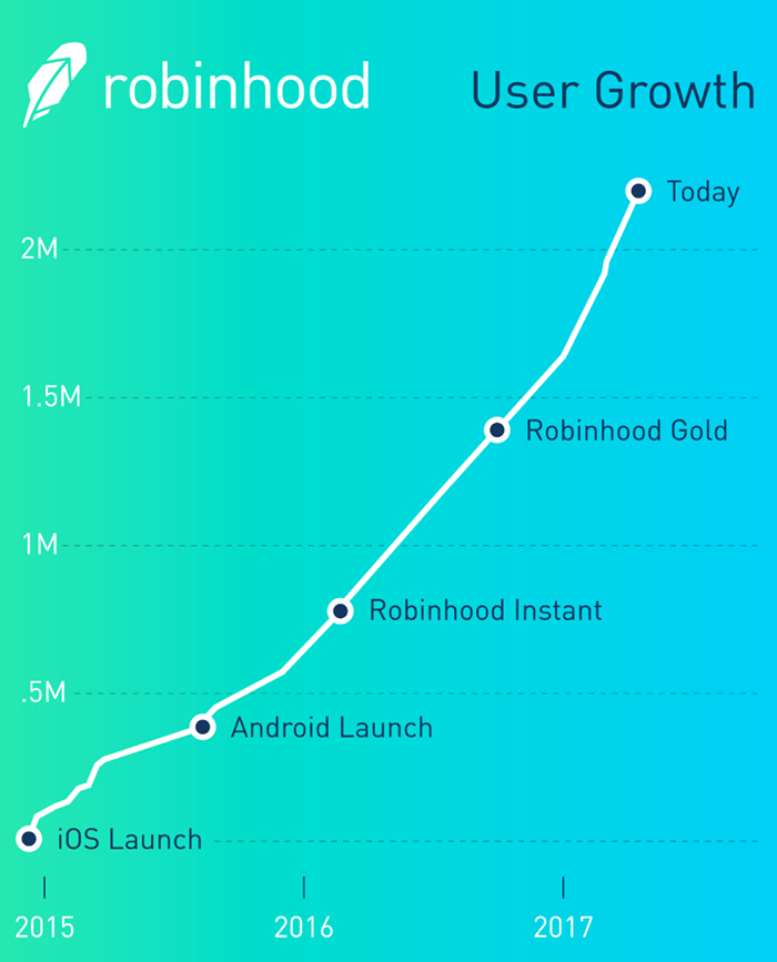 Robinhood user growth
