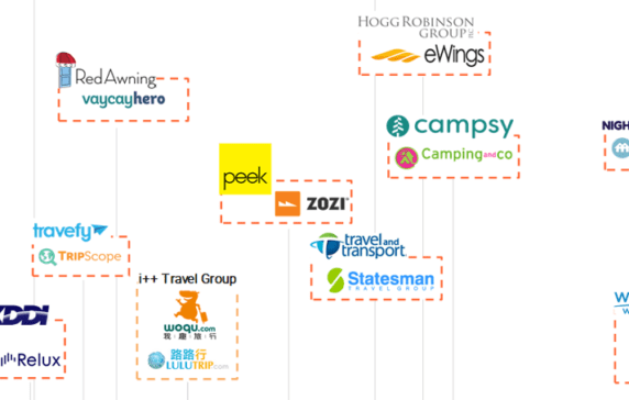 Voicetech startups acquisition and ipo