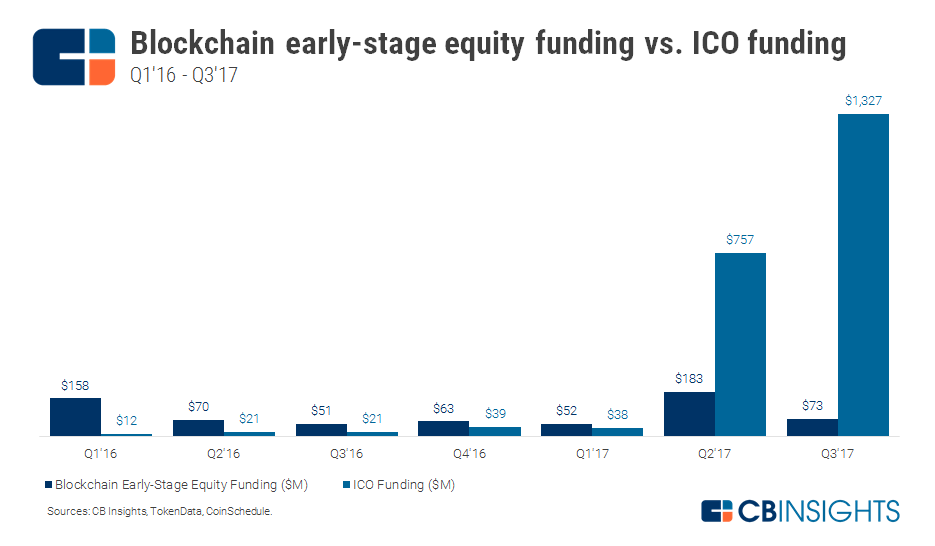 2017.10.02-Early-Stage-VC-vs-ICO.png