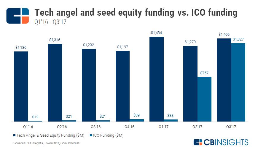 2017.10.04-Tech-vs.-ICO-Funding.png