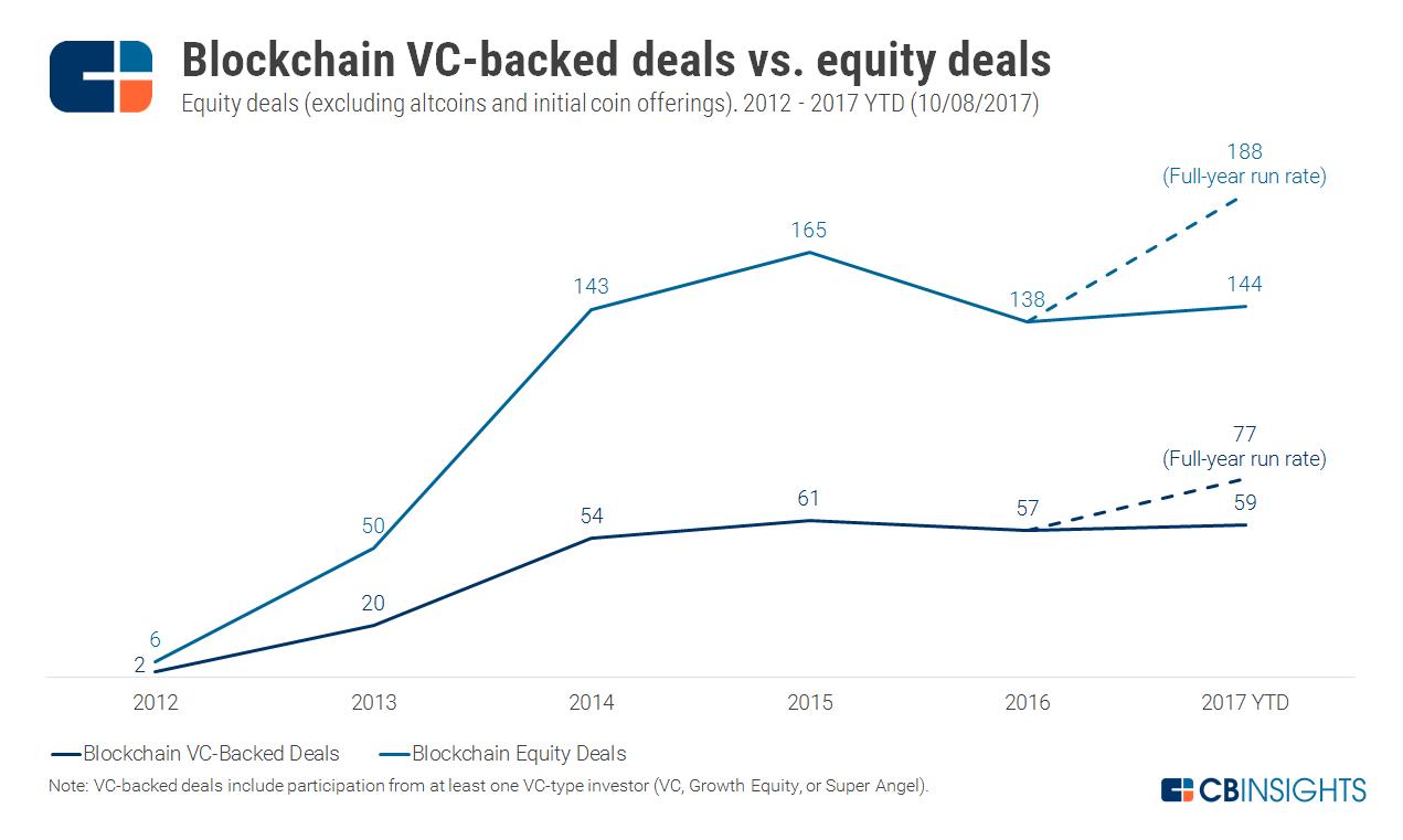 2017.10.08-VC-vs-Equity-Deals.png