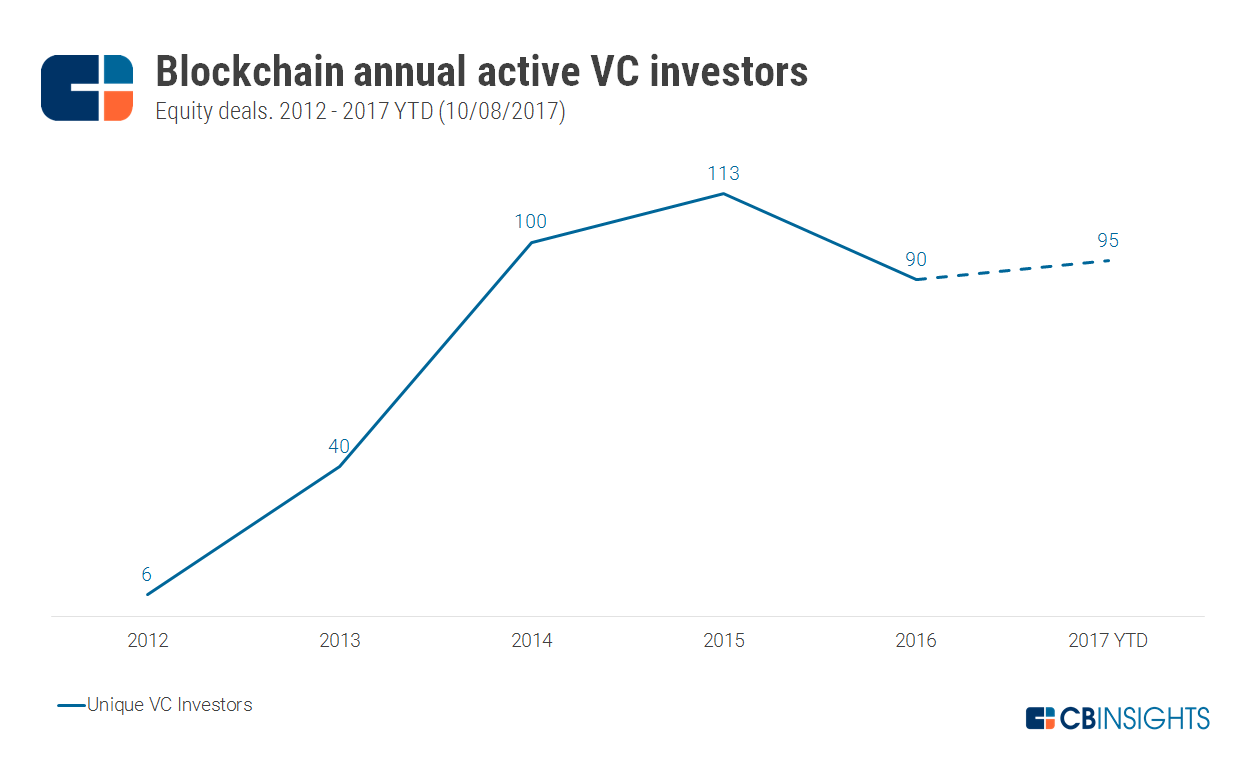 2017.10.10-Annual-Active-VCs.png