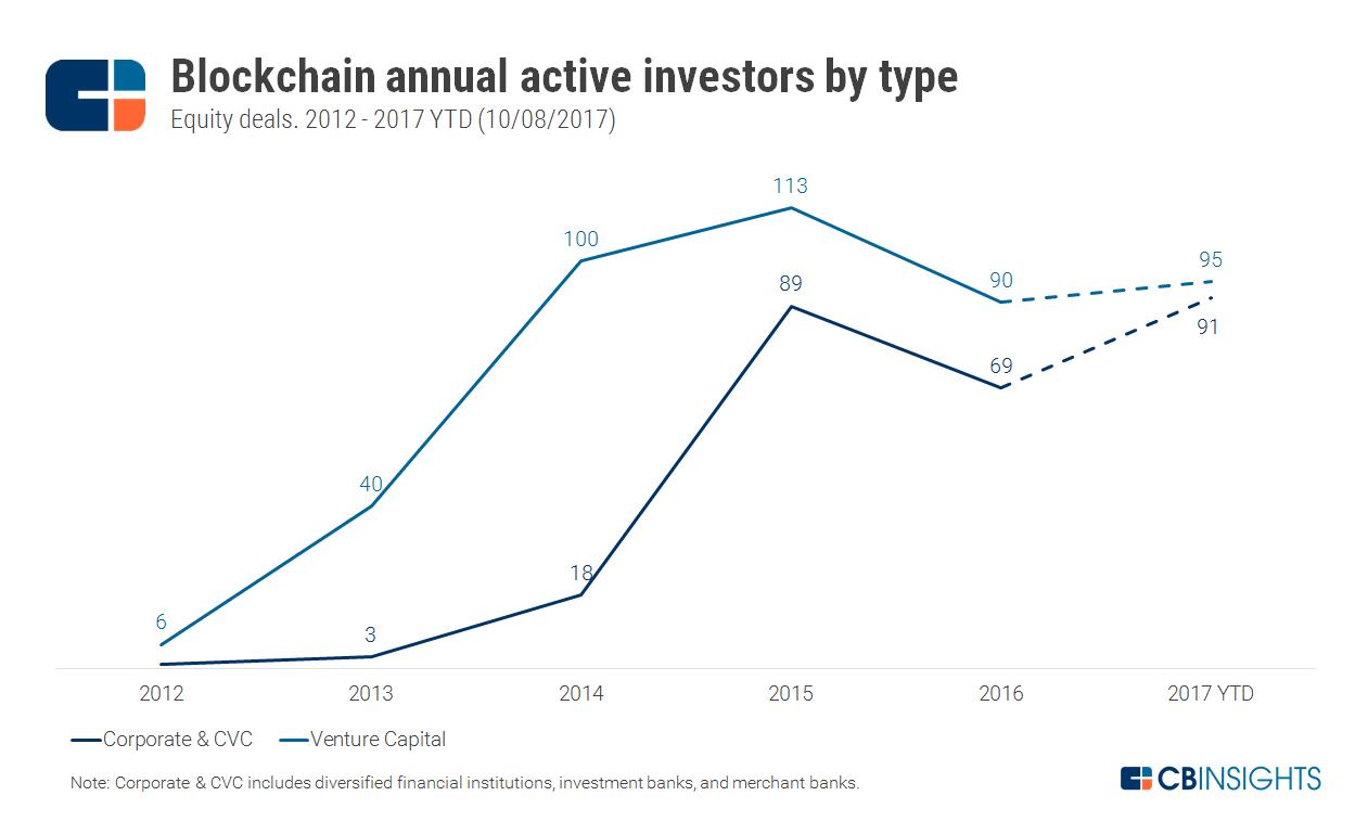 2017.10.02-Annual-Unique-Investors-By-Ty