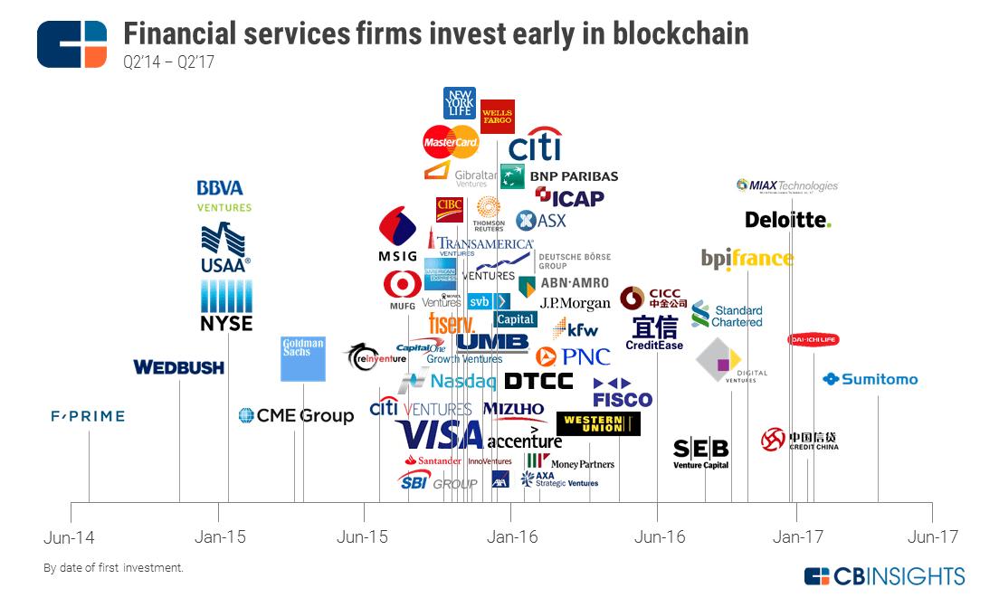 2017.10.02-Financial-Services-Into-Block