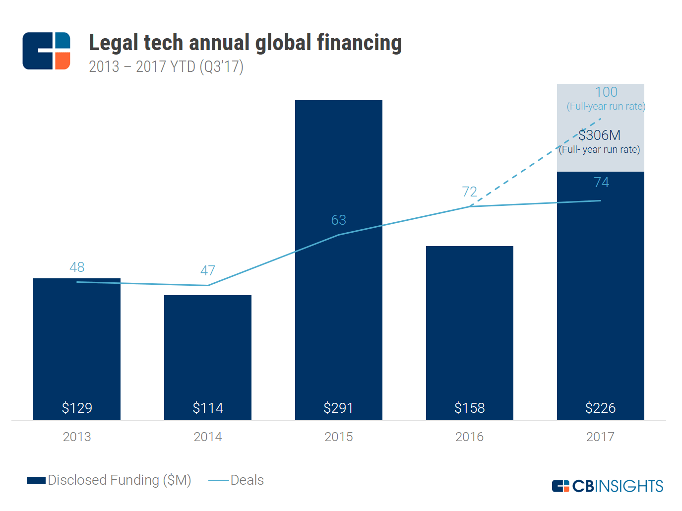 Legal Tech Startup Financings Take Off As Automation Hits