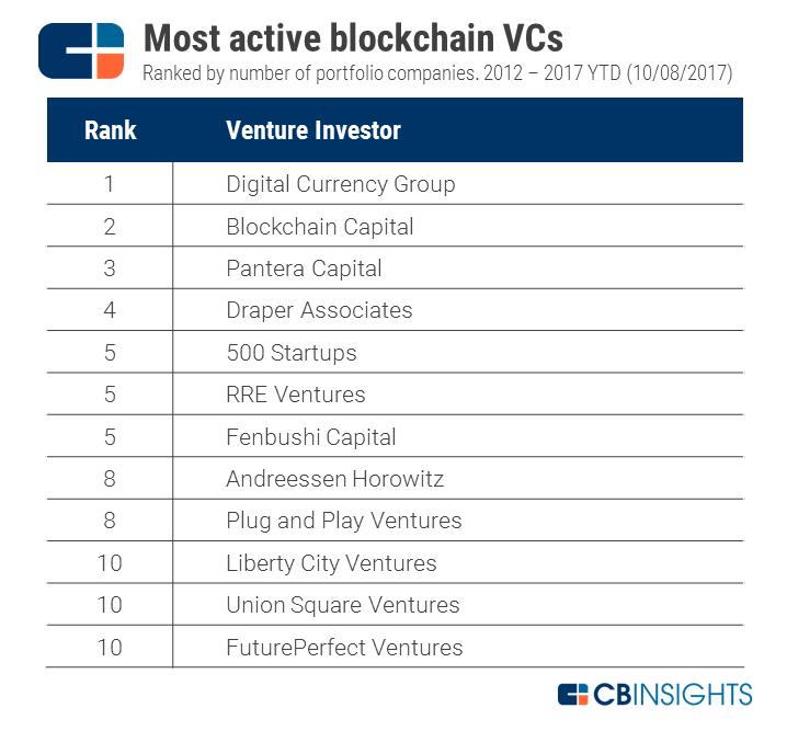 2017.10.08-Most-Active-VCs1.png