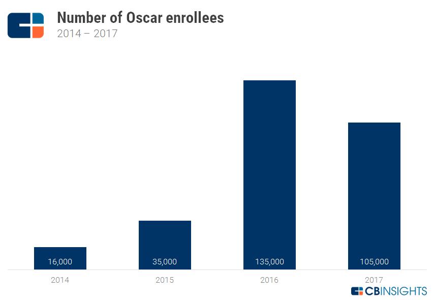 Oscar Strategy Teardown: How The Health Insurer Is Beginning To
