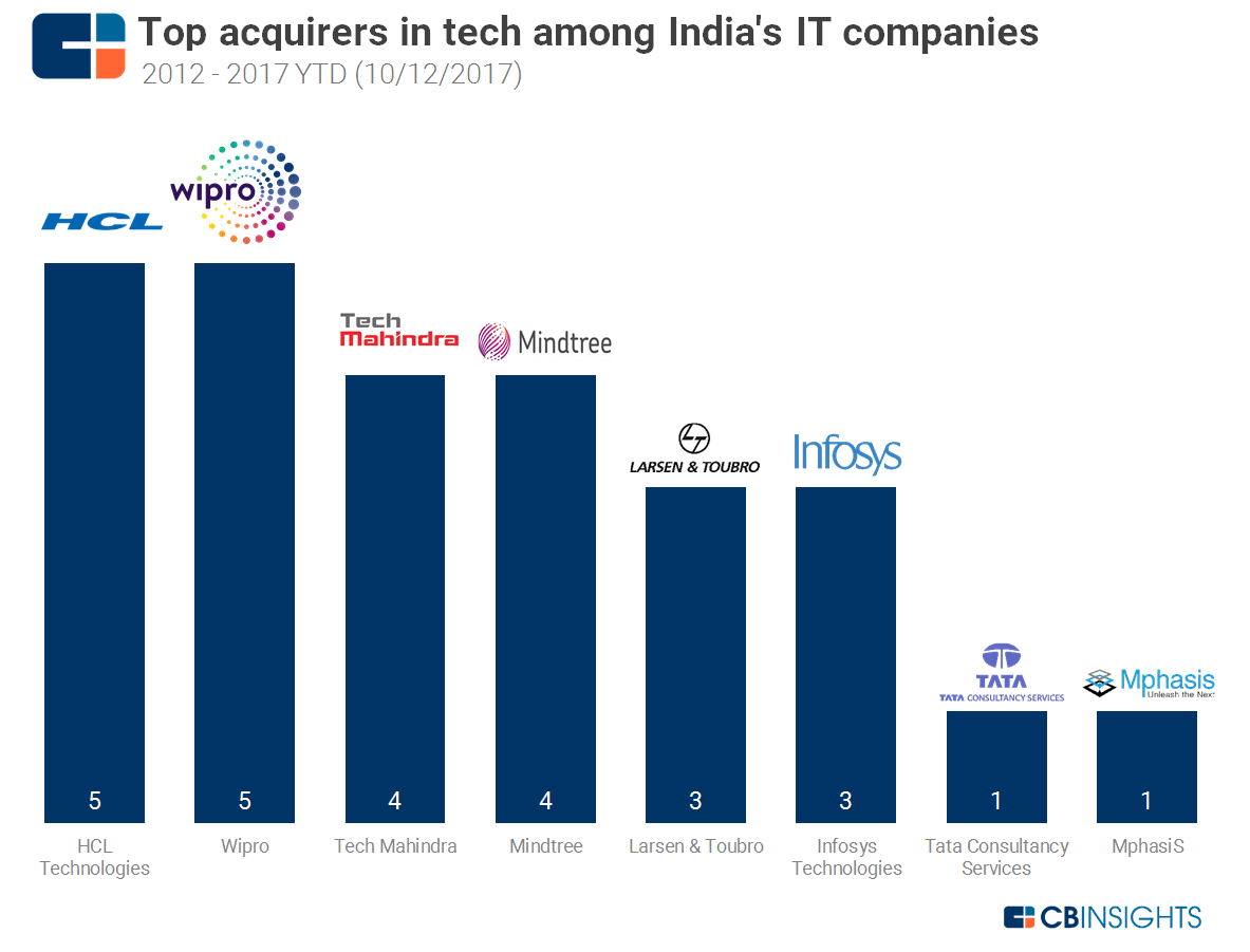 """trends assement hcl technologies """"cloud enablement services – market trends and services peak matrix™  hcl  technologies ibm 1 assessment for capgemini, cgi, fujitsu, infosys, and ntt ."""