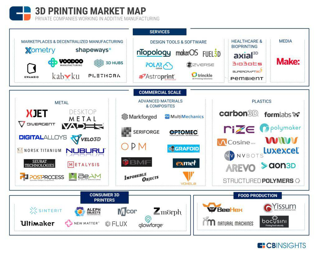 3D Printing Market Map: 60 Startups Shaping Additive Manufacturing