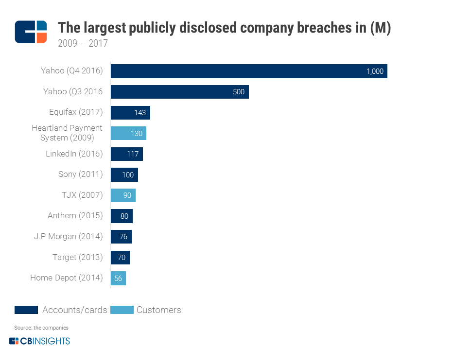 Largest security breaches