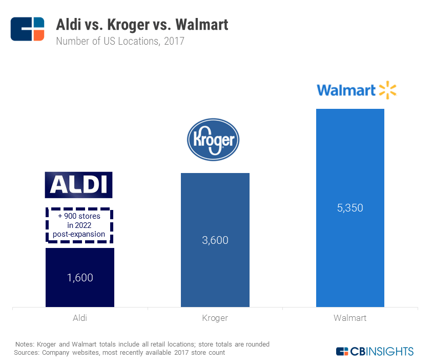 walmart vs tesco Walmart last week unveiled a same-day online grocery delivery service that will cover about 40% of us households by the end of the year.
