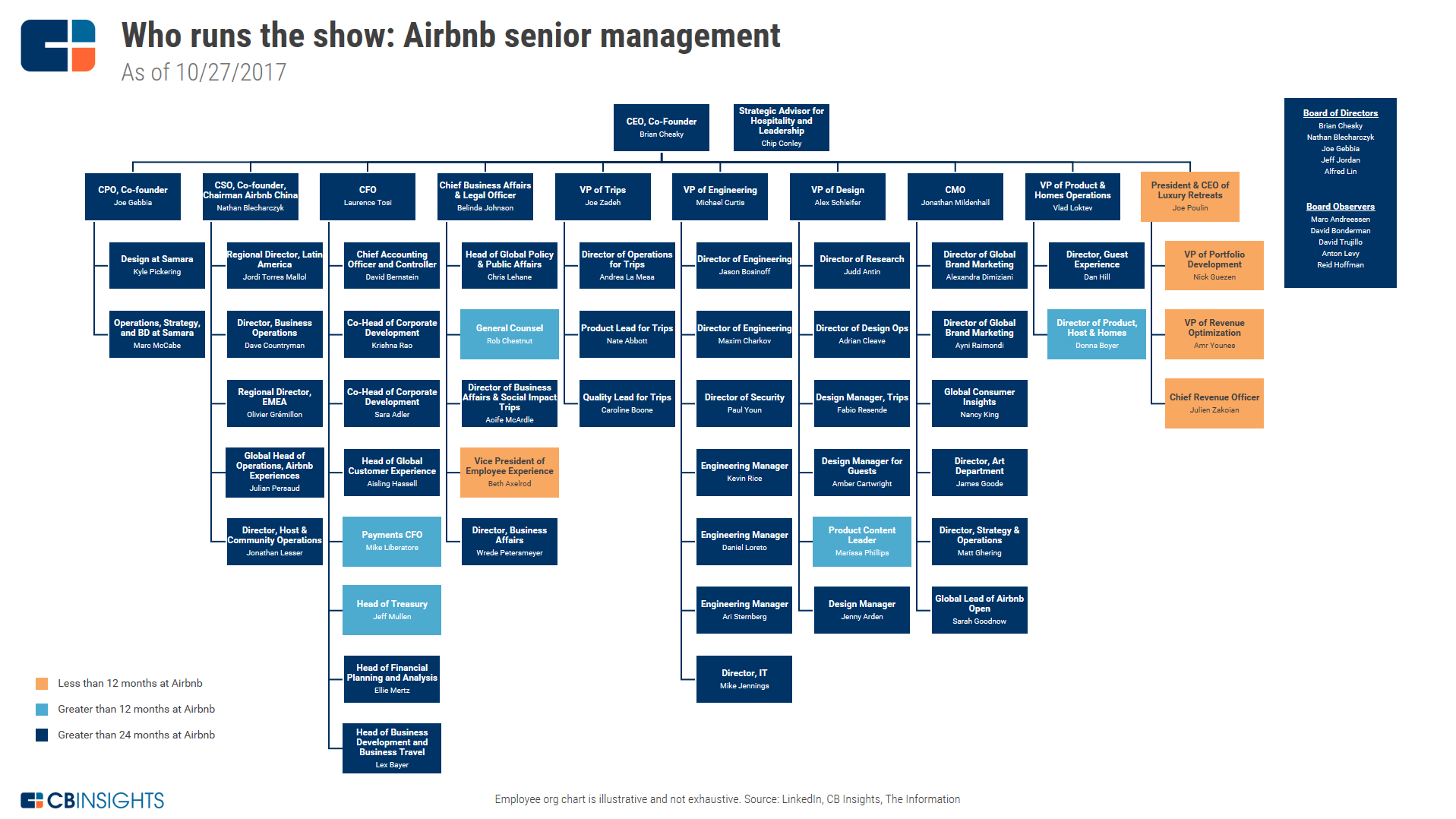Airbnb Strategy Teardown: Ahead of Potential IPO, Airbnb