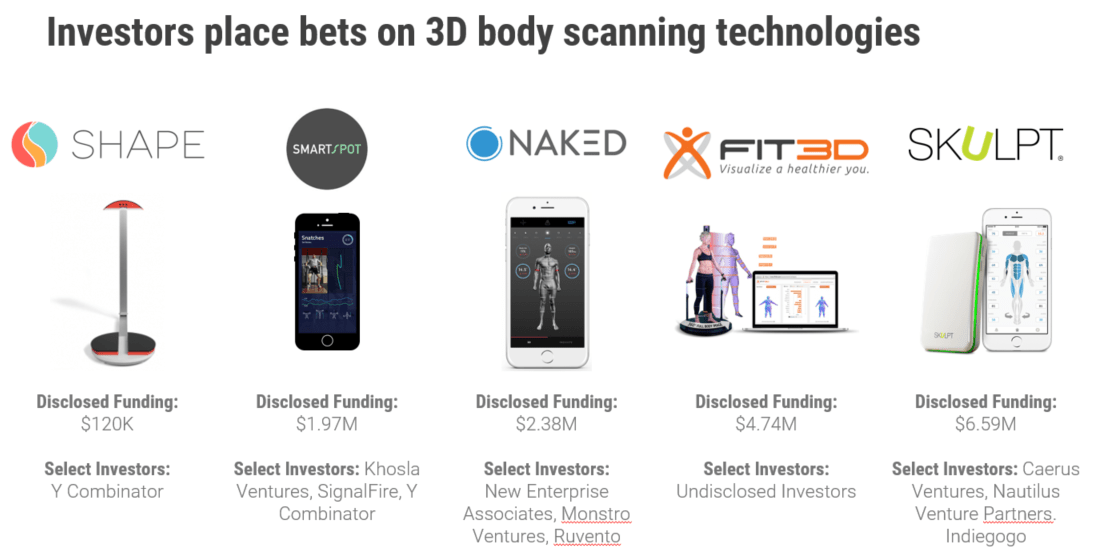 How 3D Body Scanning, DNA-Driven Meals, & Artificially