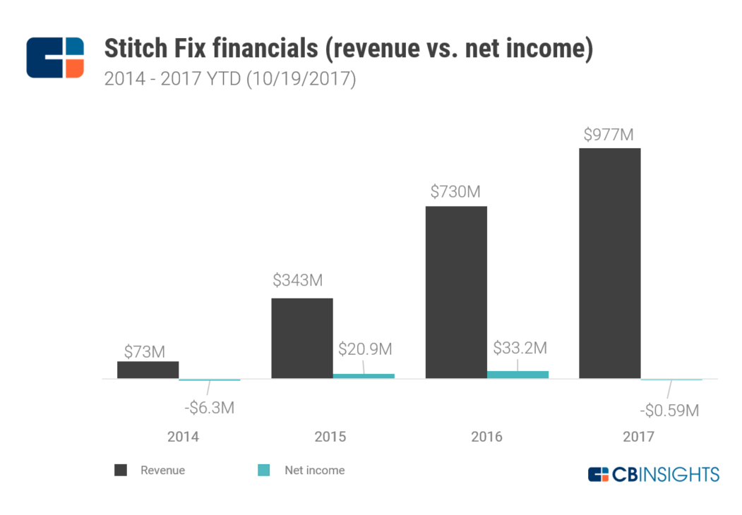 Is Stitch Fix s IPO The Latest E-Commerce Dud Or Is Its Styling ... 2ca5950d6