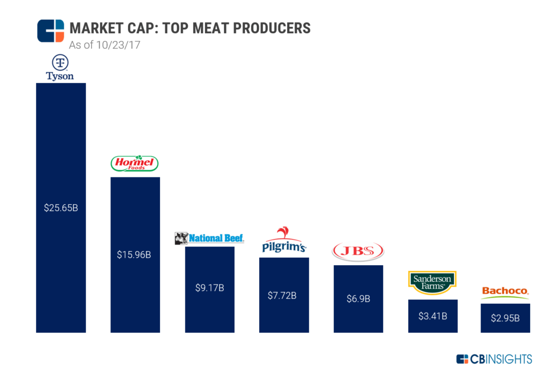 Our Meatless Future How The 90b Global Meat Market Gets Disrupted