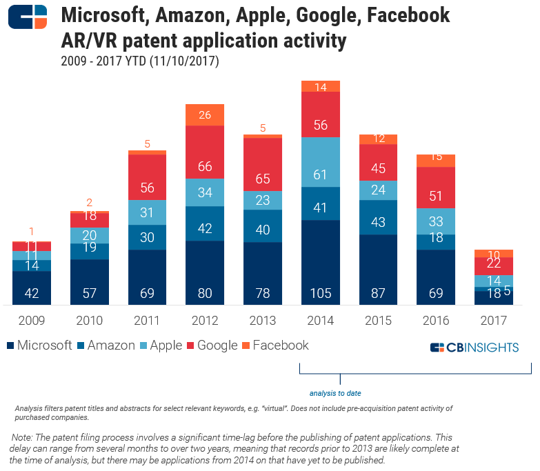 the war among google amazon facebook Facebook, amazon, netflix and google were among today's biggest losers by: biznews on:  facebook, amazon, netflix and google were among today's biggest losers the fang stocks were down today despite strong performances this year october 29, 2018 3 min read opinions expressed by entrepreneur contributors are their own.