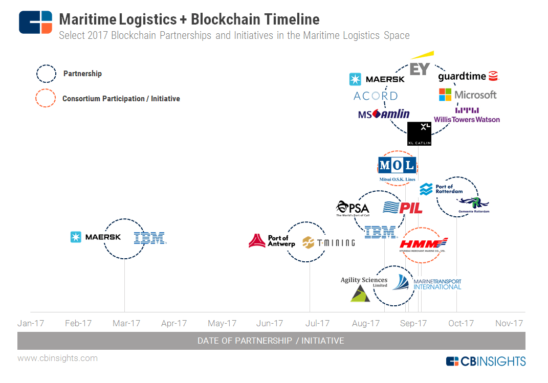 https://s3.amazonaws.com/cbi-research-portal-uploads/2017/11/15111542/Maritime-Blockchain-Timeline_111517.png