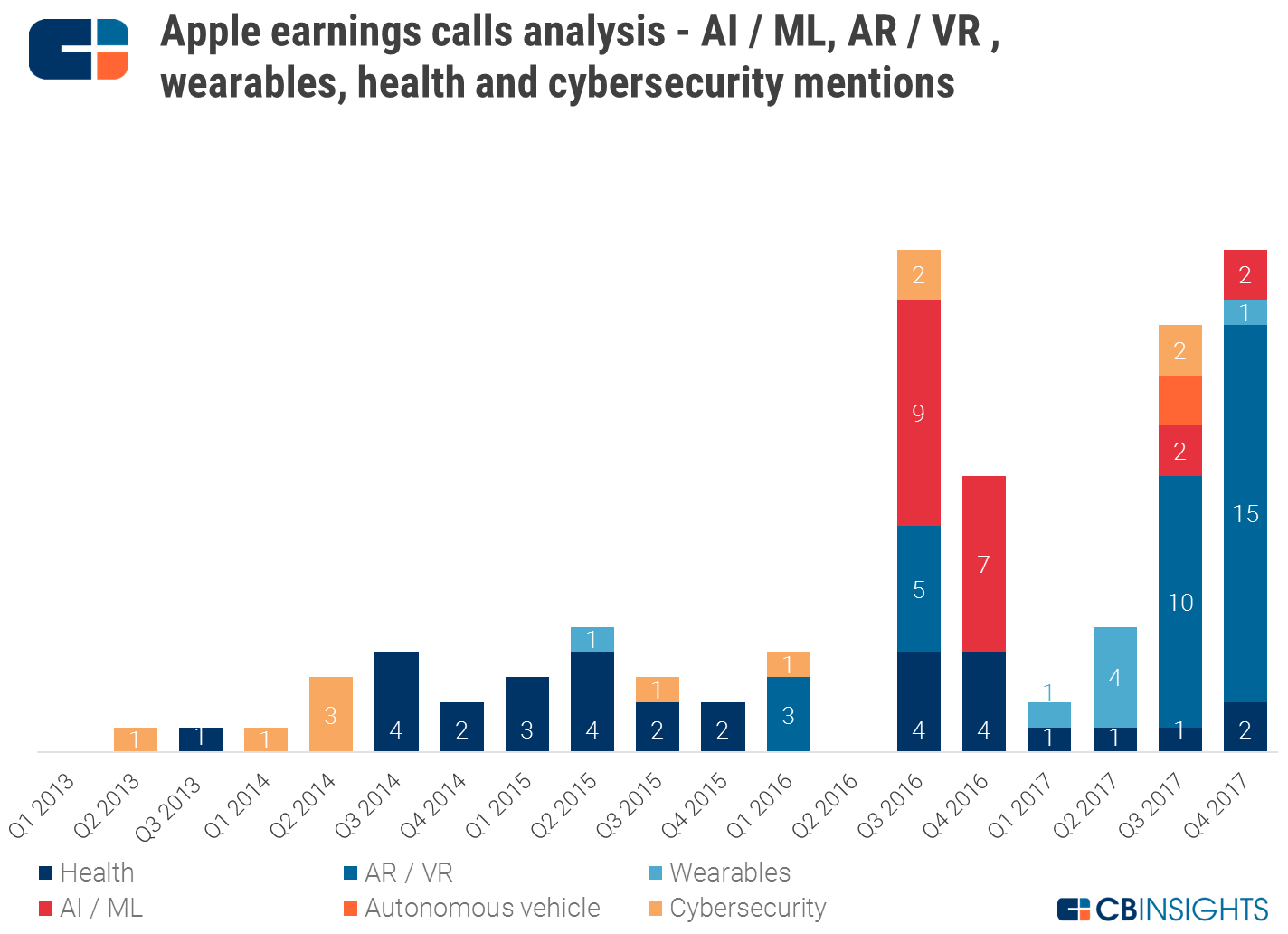 Apple Strategy Teardown: Where the World's Most Valuable Company Is