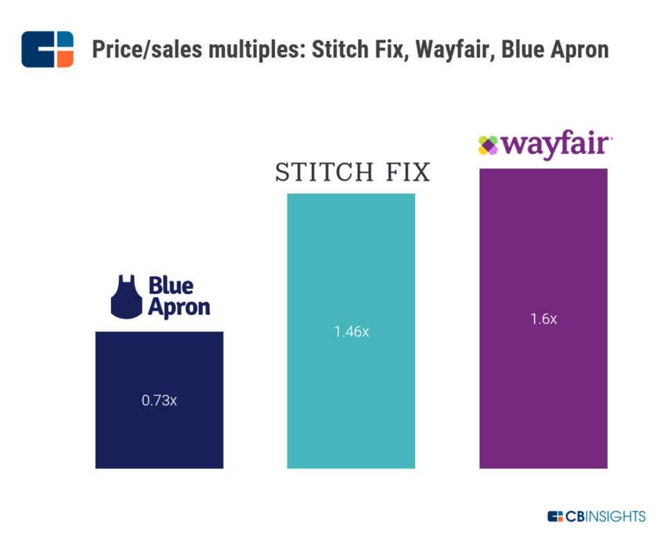 Is Stitch Fix's IPO The Latest E-Commerce Dud Or Is Its Styling