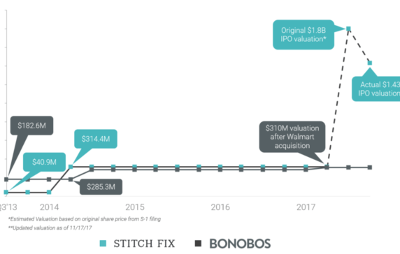 Is Stitch Fixs Ipo The Latest E Commerce Dud Or Is Its Styling