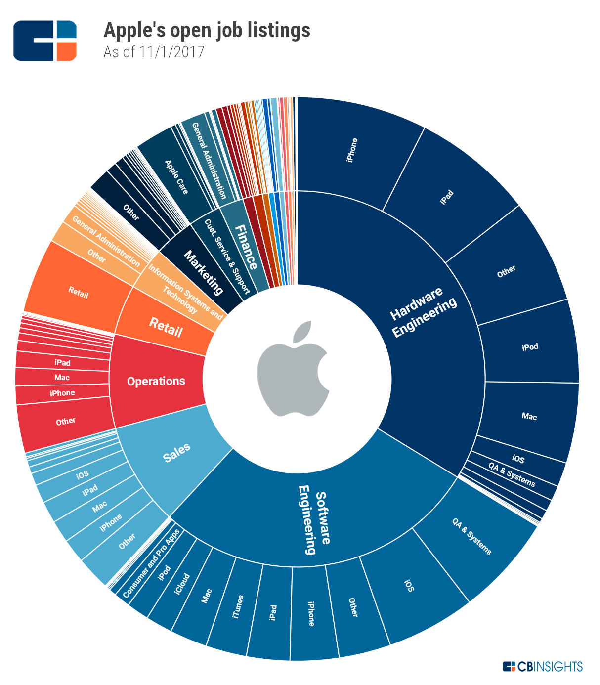 apple organizational design