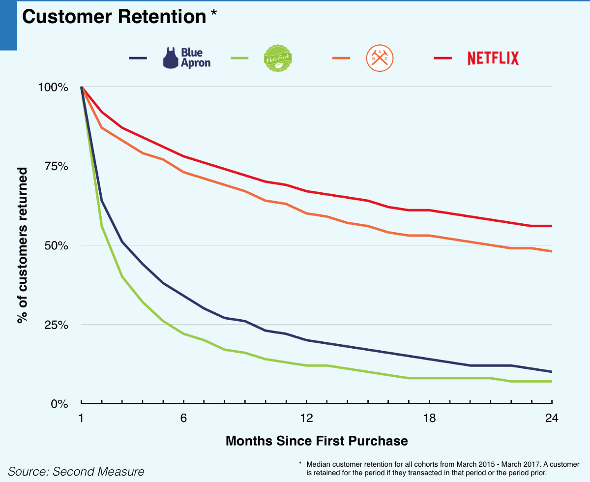 We Analyzed 9 Of The Biggest Direct To Consumer Success Stories Basic Network Setup Diagram From Tiger Between Launching In 2012 And Selling Unilever For 1b 2017 Dollar Shave Club Had Nailed Recurring Revenue Model Through High Retention