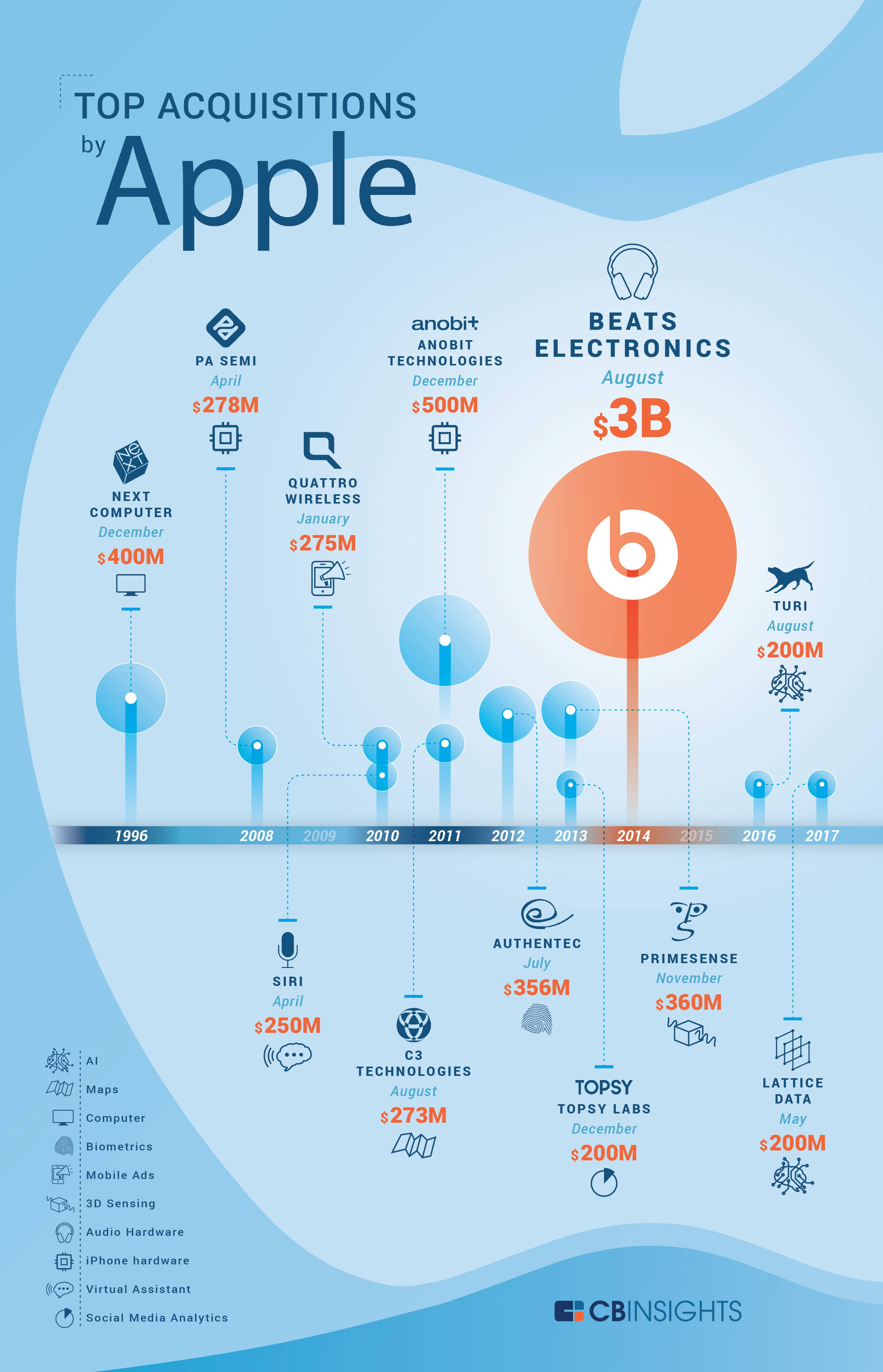 Infographic: Apple's Biggest Acquisitions