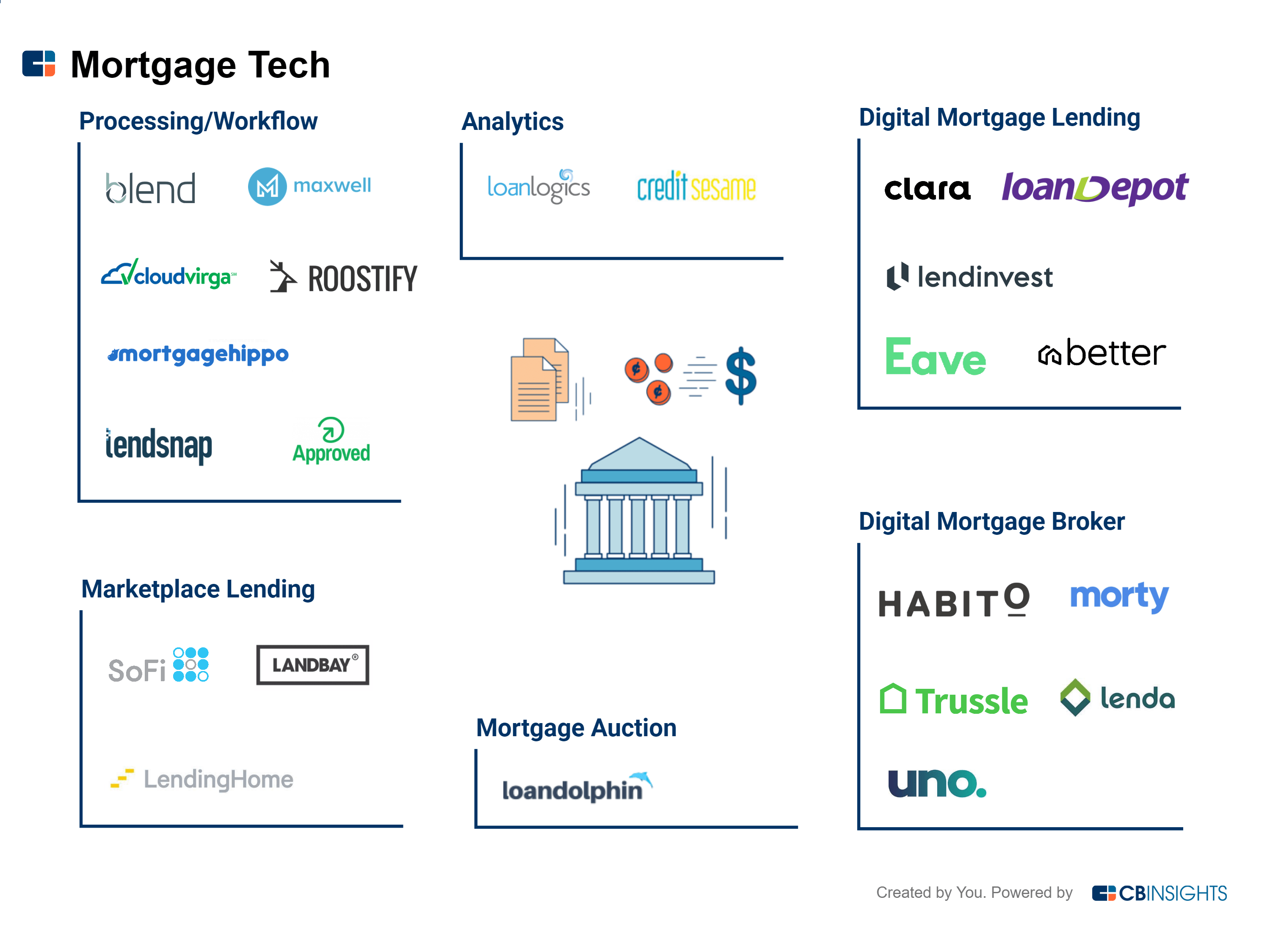 Mortgage Tech 101 What It Is Why Now And Why It Matters