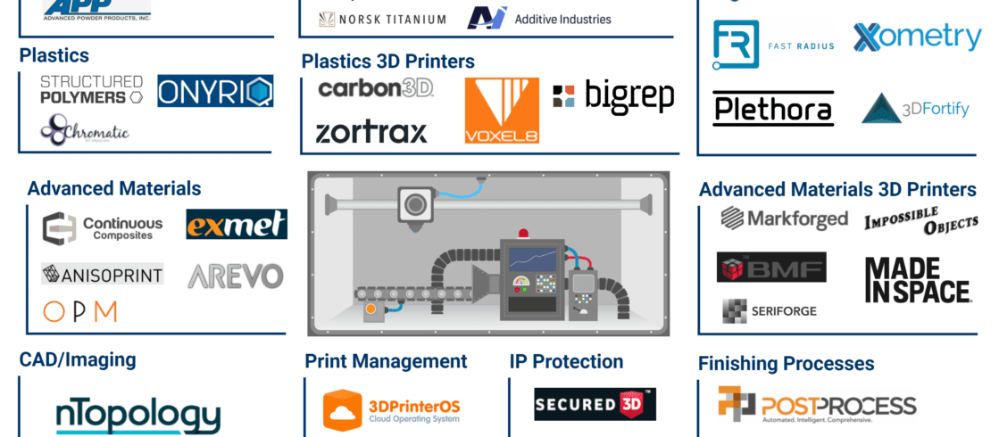 e033e10b0 Industrial 3D Printing  40+ Startups Shaping The Future of Additive  Manufacturing - CBINSIGHTS IOT
