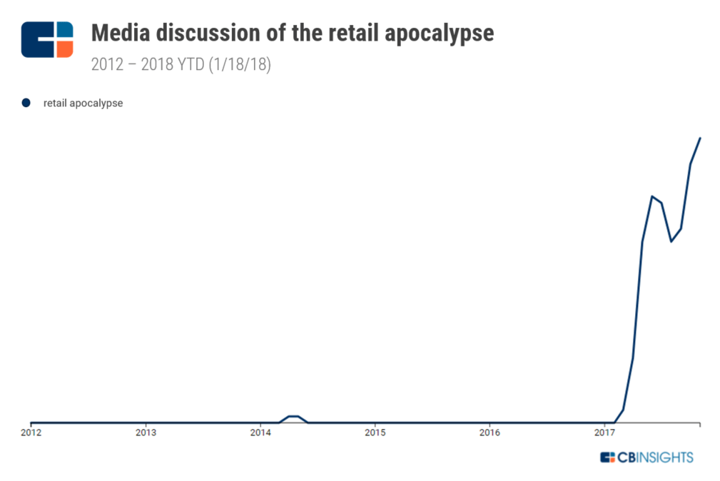 Here's A List Of 68 Bankruptcies In The Retail Apocalypse