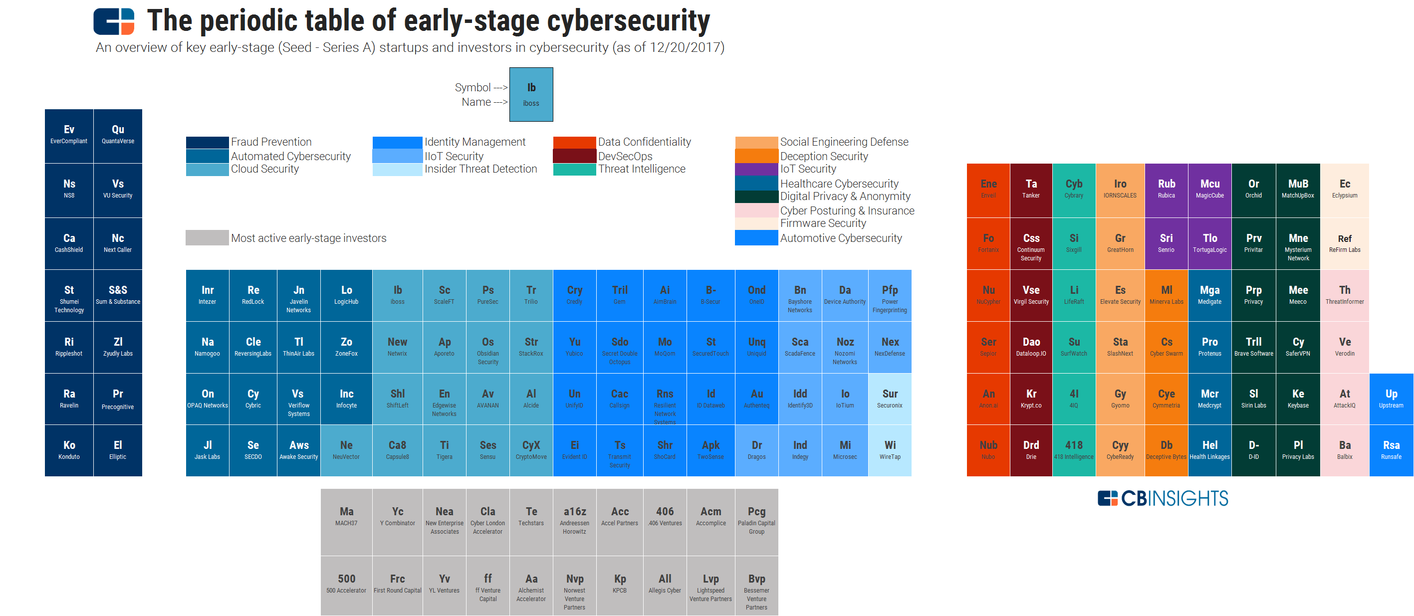Periodic table of early stage cybersecurity navigating the periodic table of early stage cybersecurity gamestrikefo Images