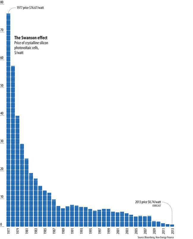 https://s3.amazonaws.com/cbi-research-portal-uploads/2017/12/28153334/price-of-solar-power-drop-graph.jpg
