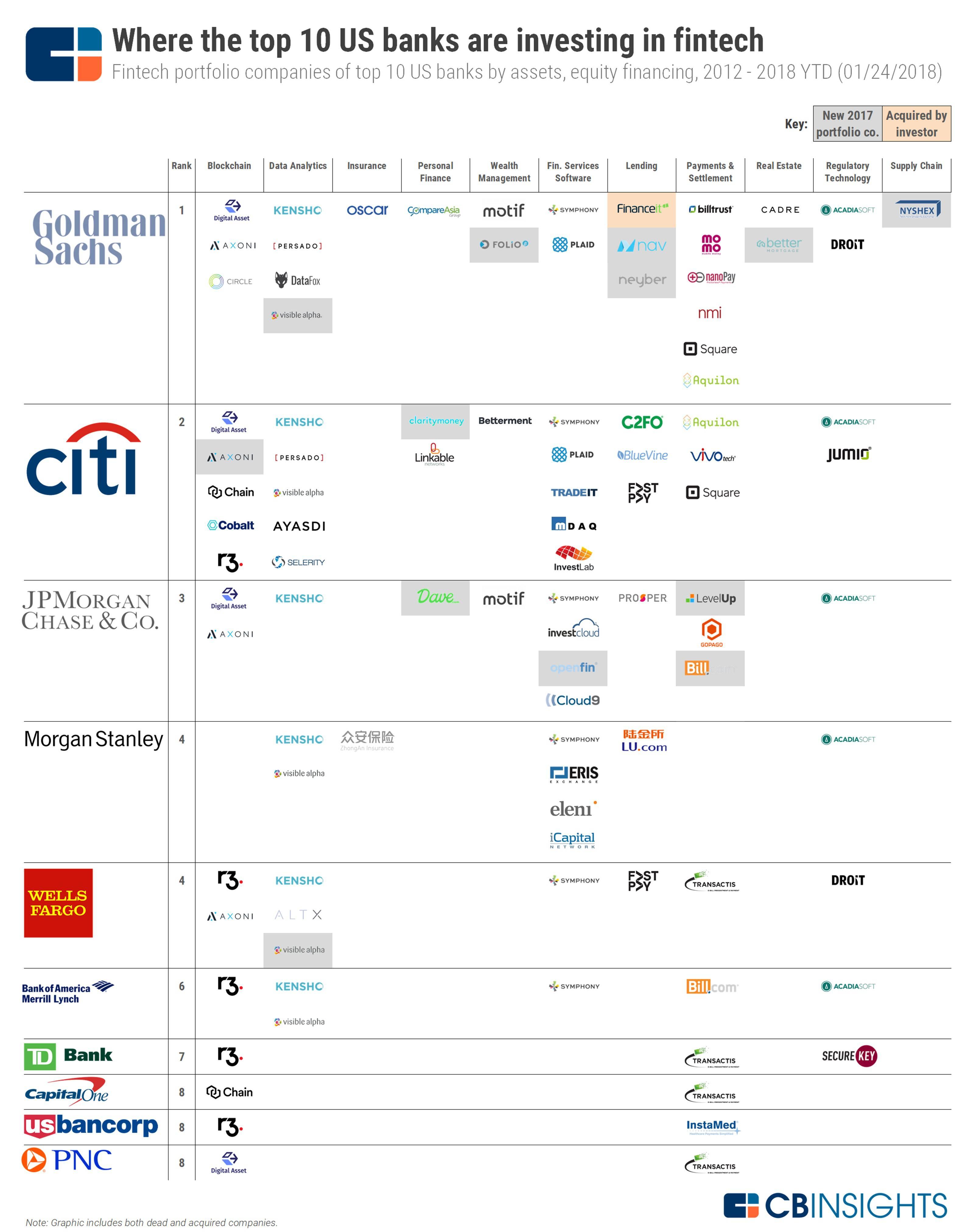 2017bankfintechstartups