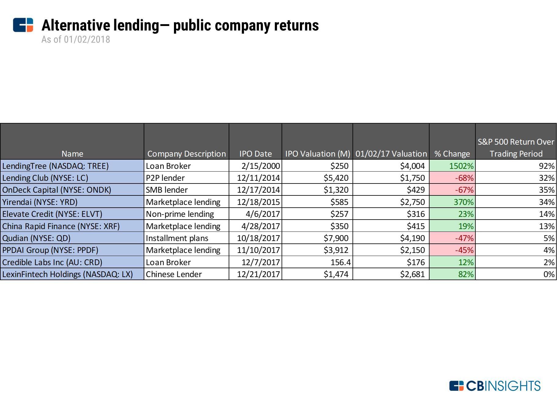 Alternative lending - public company returns