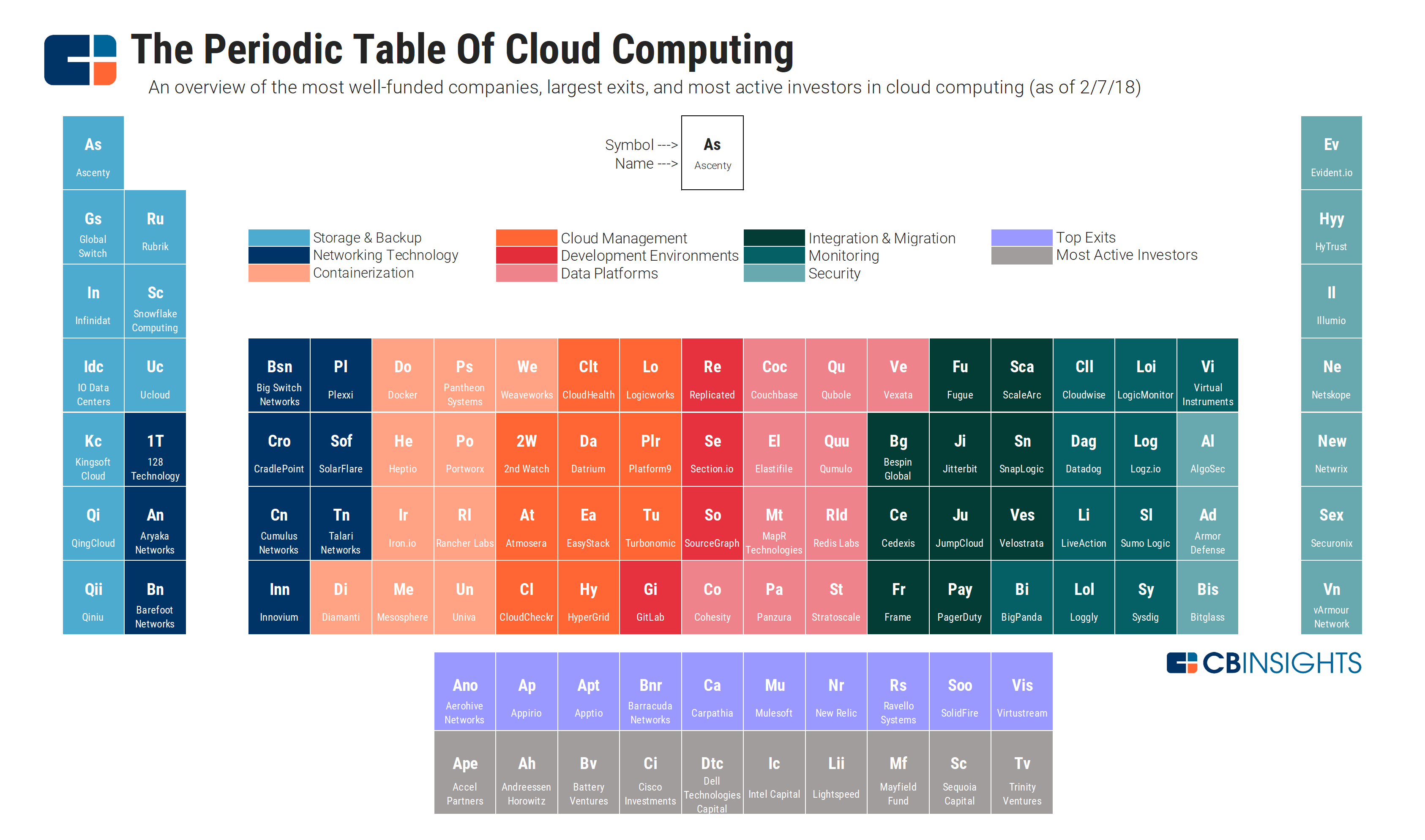 The Periodic Table Of Cloud Computing