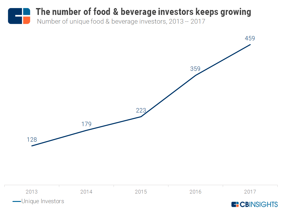 https://s3.amazonaws.com/cbi-research-portal-uploads/2018/01/09163627/1.9.2018-Growth-in-Unique-Food-Investors.png
