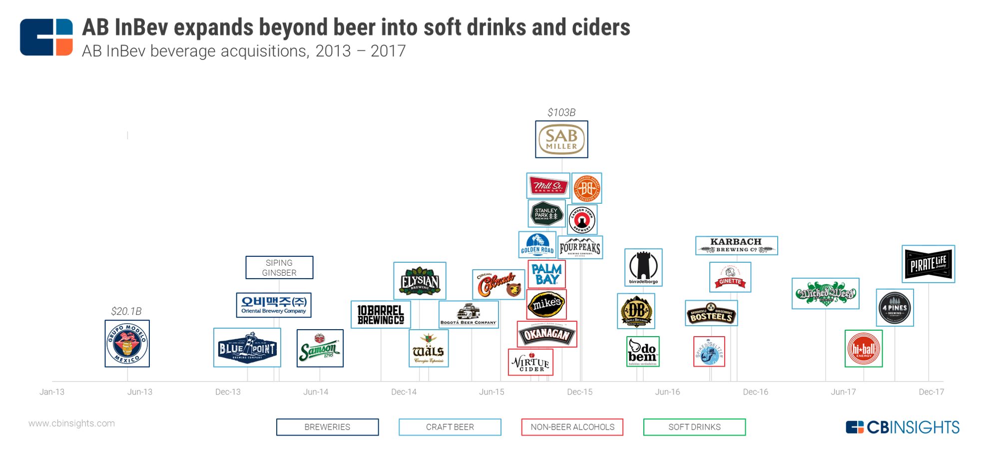 The Worlds Largest Brewer Is Expanding Beyond Beer