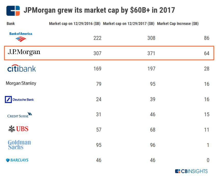 JPMorgan Chase Competitive Strategy Teardown: How the Bank Stacks Up